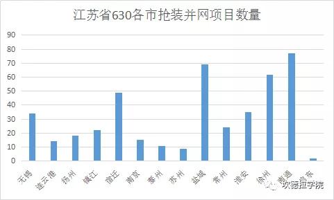 数据   2017年630江苏省2GW光伏项目抢并网,看看有没有你家?