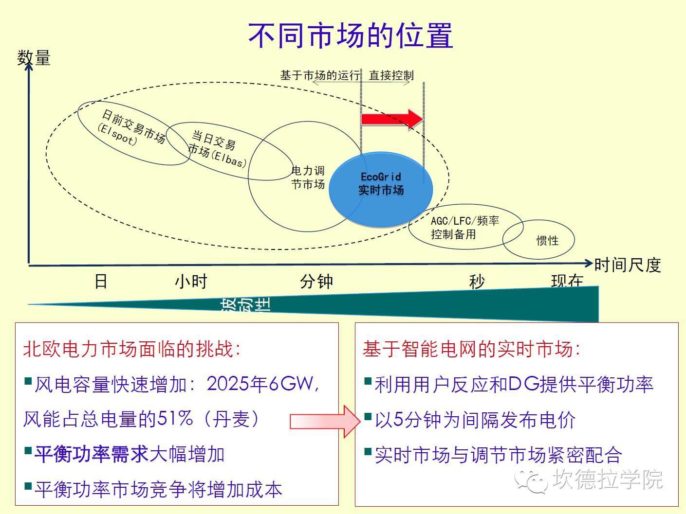 国外微电网考察和RetScreen介绍
