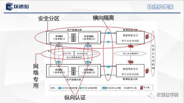 从山东43座光伏及风电电站被强制断网说起 ---电站监控系统二次安防系统的严肃性和重要性