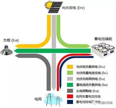 光伏储能系统能量流向概述