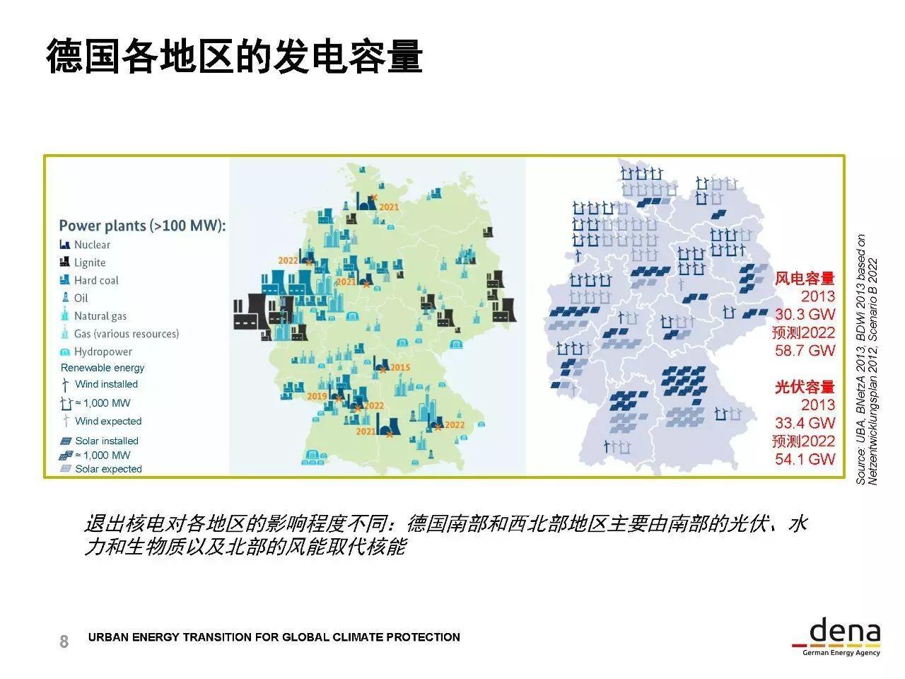 15张PPT解析德国能源转型经验
