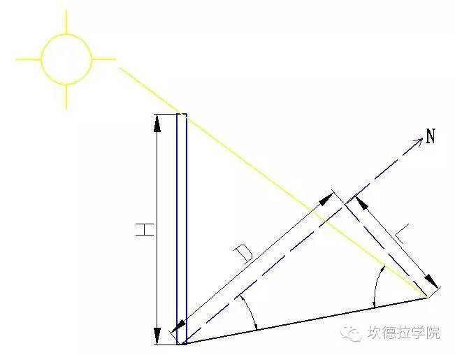 手把手教您学会山区型光伏电站布置(一)