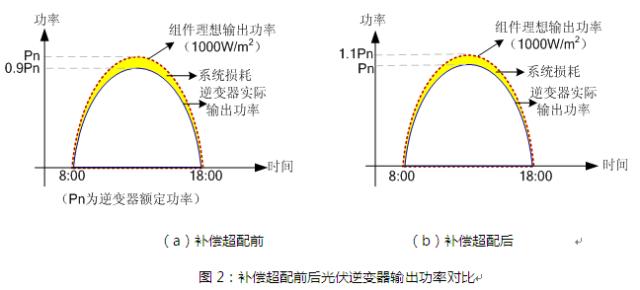 光伏怎么超配,度电成本最低??