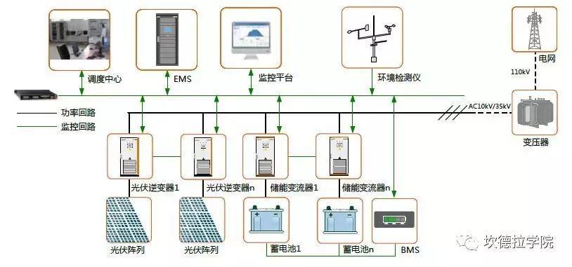 发输配用-储能的四种典型应用场景及案例