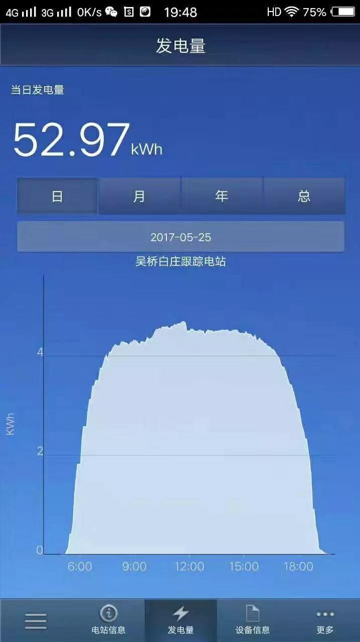 逆天了!5.4kW电站一天发电53度!