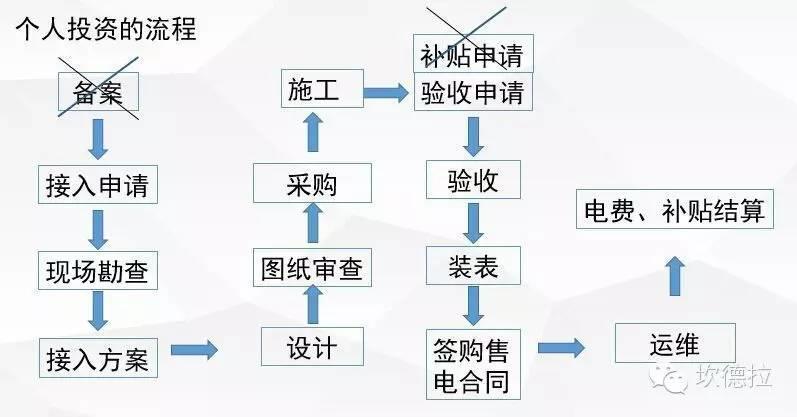[金笔征文]最详细的分布式光伏开发建设流程及政策解读