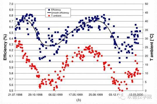 光伏组件也会慢慢变老--单晶、多晶、非晶组件衰减浅析