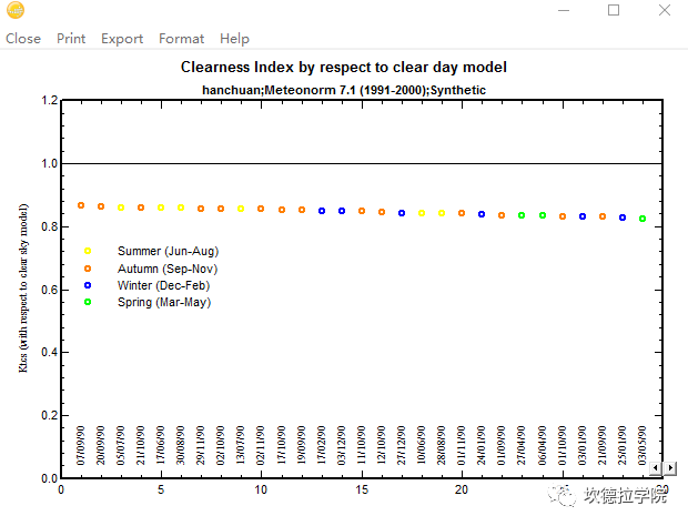 某些气象数据导入PVsyst报错怎么办?