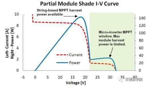 阴影遮挡情况下,逆变器的MPPT电压怎么变化?