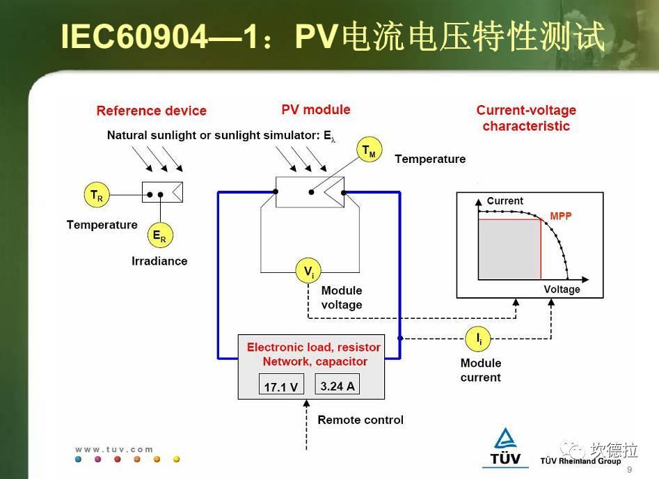 IV测试   光伏组件出厂前的性能体检!!