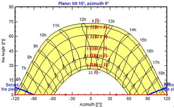 一篇文章读懂太阳轨迹图