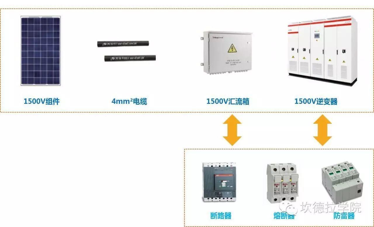 1500V对组件、逆变器、电缆、汇流箱的要求和及系统优化