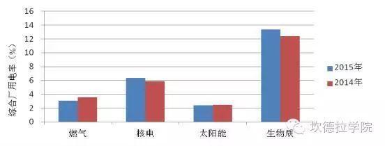 看看风电、光伏的厂用电率2015年平均水平是多少?