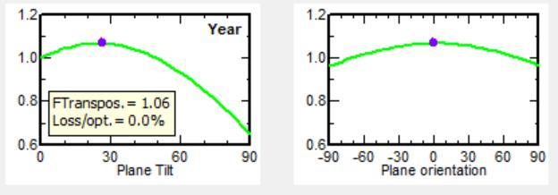 最佳倾角就一定能保证发电量最高么?