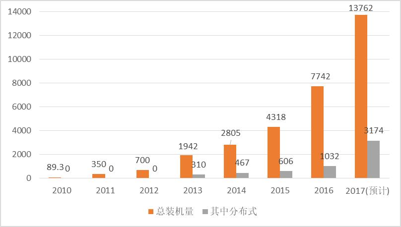 2017年光伏行业发展回顾及2018年展望