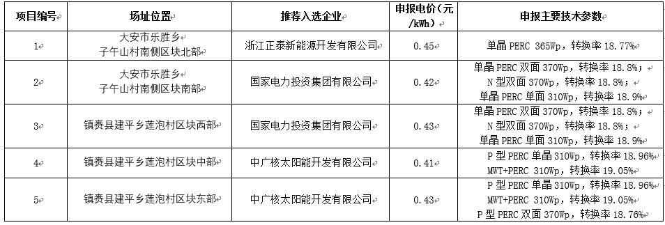 白城领跑者6大关键词:单晶、PERC、双面,国电投、中广核、正泰