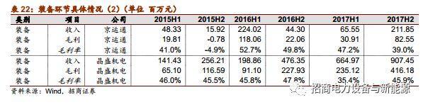 2017年年报总结:龙头崛起,平价与技术推动行业发展