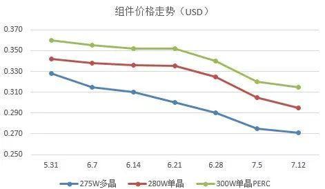 【价格风向标】近期组件价格回顾