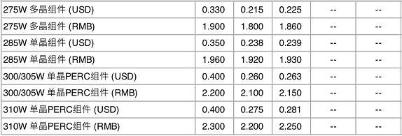 【价格风向标】组件、EPC、监理价格信息
