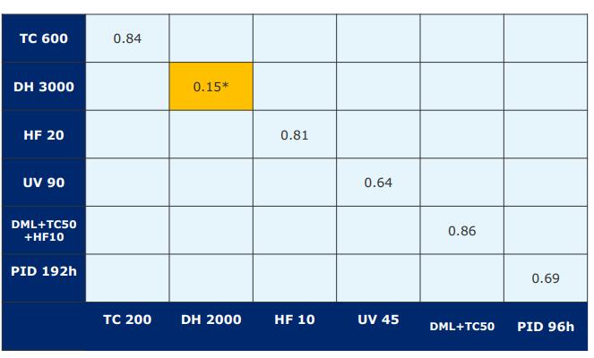 DNV GL报告:组件老化实验之七大发现