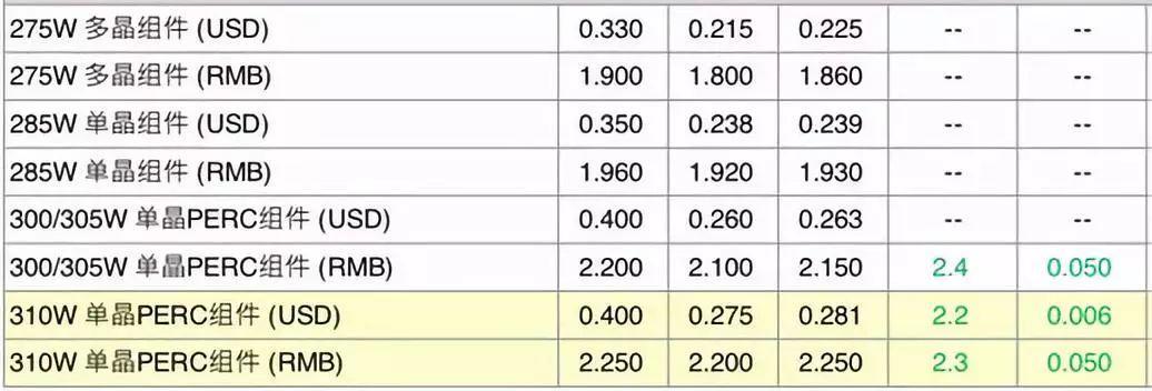 【价格风向标】组件、EPC、运维价格信息
