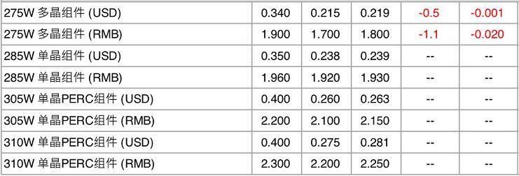 【价格风向标0114】组件、EPC、运维价格信息