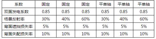 双面组件+平单轴发电系统度电成本分析和比较