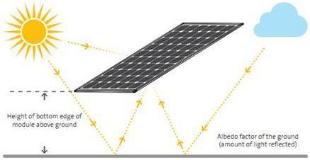 双面发电系统优化设计神器解读