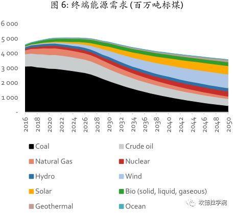中国可再生能源展望 2018(节选)