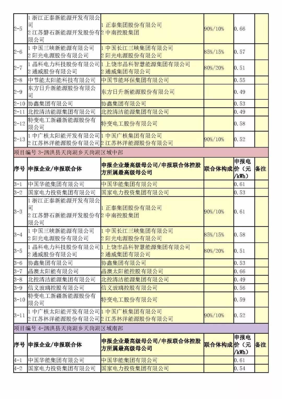 山西、江苏20个项目总计2GW领跑者项目投标电价分析!