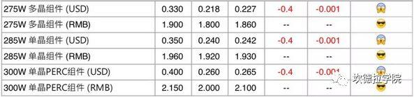 【价格风向标】组件、逆变器、总包、监理价格信息