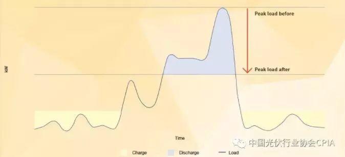 图文详解:光伏+储能的优势