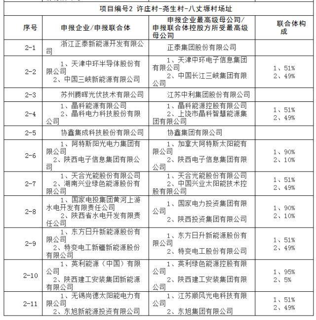 上饶、铜川、长治技术领跑基地申报企业名单出炉