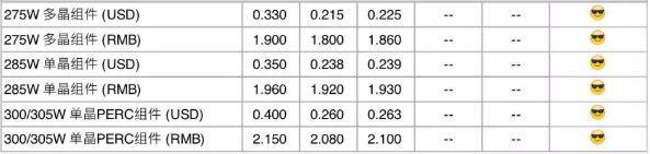 【价格风向标】组件、总包、监理价格信息