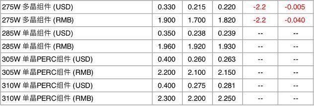 【价格风向标0104】组件、运维、EPC、监控设备价格信息