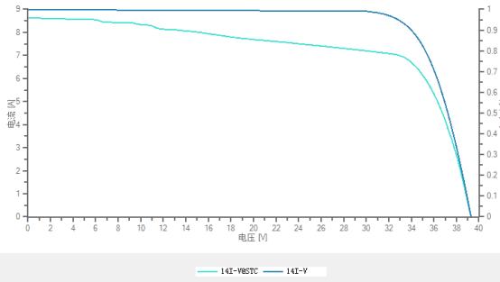 光伏阵列I-V特性曲线分析