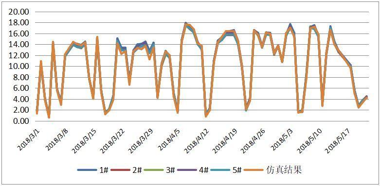 13.5kW户用光伏实际能发多少电?实际和理论对比!