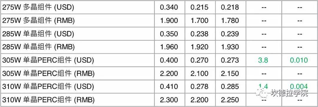 【价格风向标0125】光伏组件、水土保持、EPC价格信息