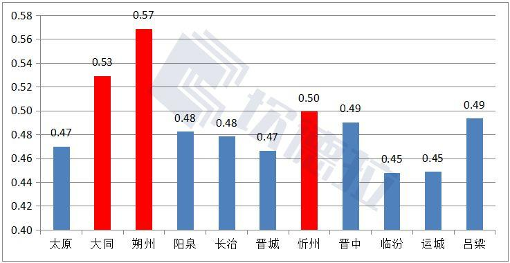 山西省太阳能资源哪里强?11个地级市比比看