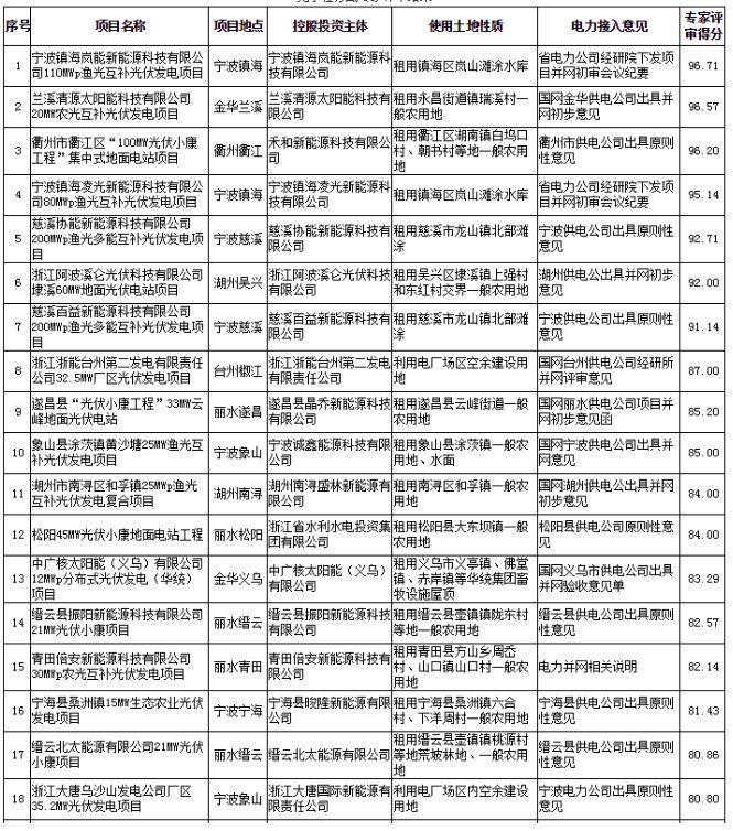 浙江2017及2018年度普通地面光伏电站规模竞争性分配专家评审结果公示