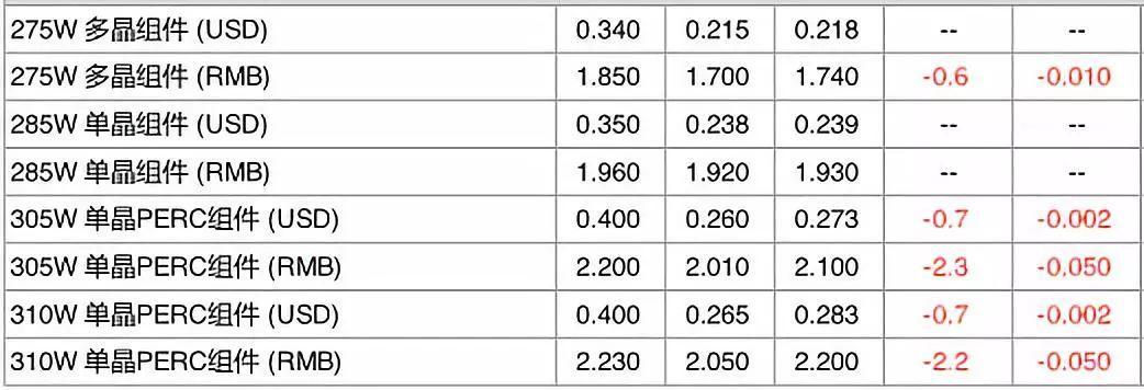 【价格风向标0318】光伏组件、逆变器、EPC、监理价格信息