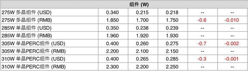 【价格风向标0311】光伏组件、EPC、运维、监理价格信息