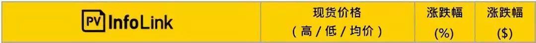 【价格风向标0505】光伏组件、EPC、监理、运维等价格信息