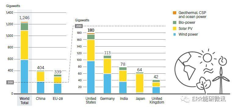 可再生能源2019—全球现状报告