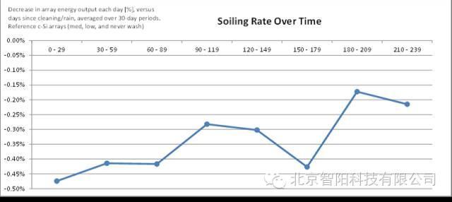 光伏面板灰尘率长期变化的趋势(长达2年的测试)