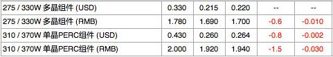 【价格风向标0819】EPC4.035元/W,运维5分/W,近期光伏设备、运维、EPC等价格信息