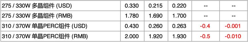 【价格风向标0826】EPC3.98元/W,监理2.3分/W,近期光伏设备、运维、EPC等价格信息