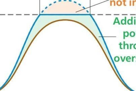 平价上网:光伏系统超配设计需要注意的几个问题